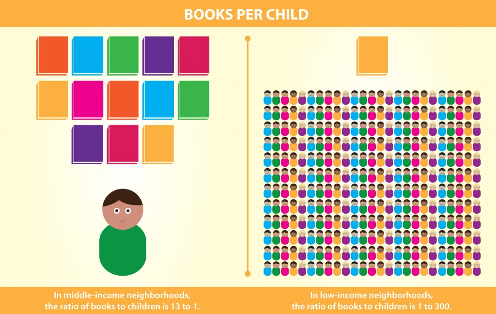 1 Book for Every 300 Children