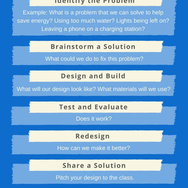 The Makerspace Project Design Process for Teen Tech Week
