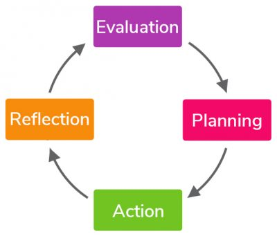 relection - planning - action - evaluation