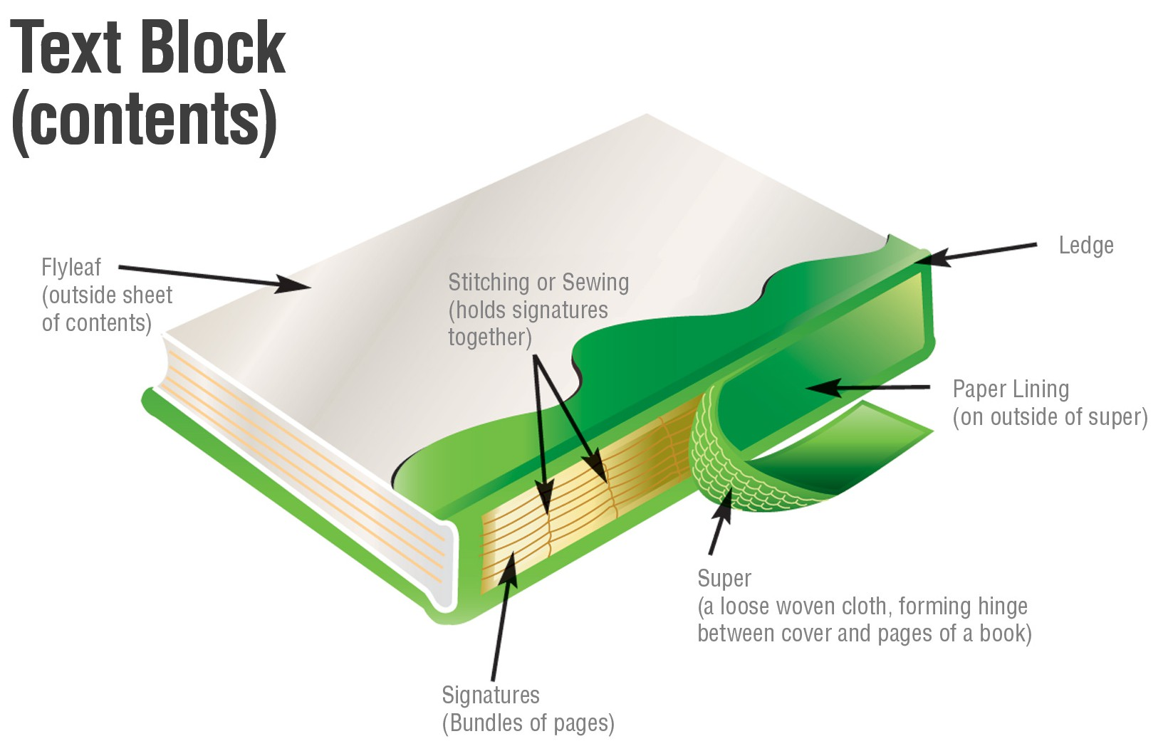 book repair parts of a book2 e1445954715324 the book doctor is in bookbinding 101