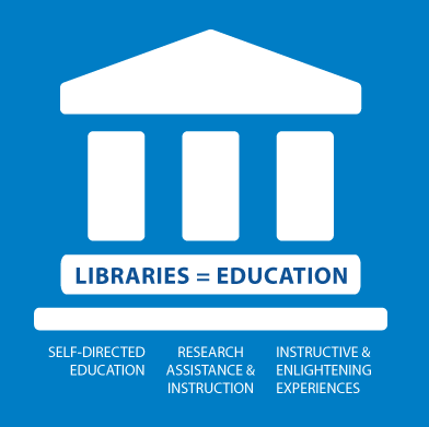 Libraries = Education: Your Key to Success
