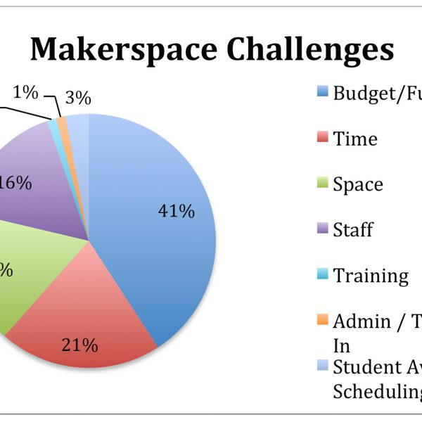 Makerspace_Challenges